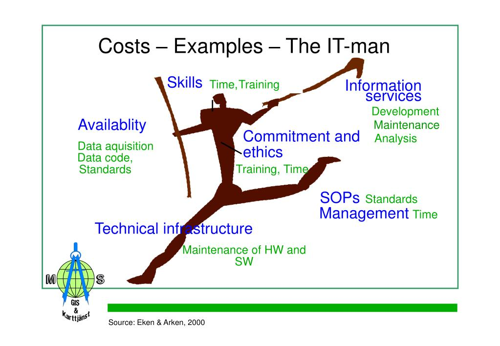 Costs – Examples – The IT-man