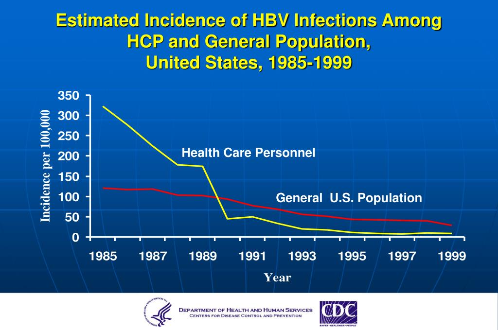 Estimated Incidence of HBV Infections Among