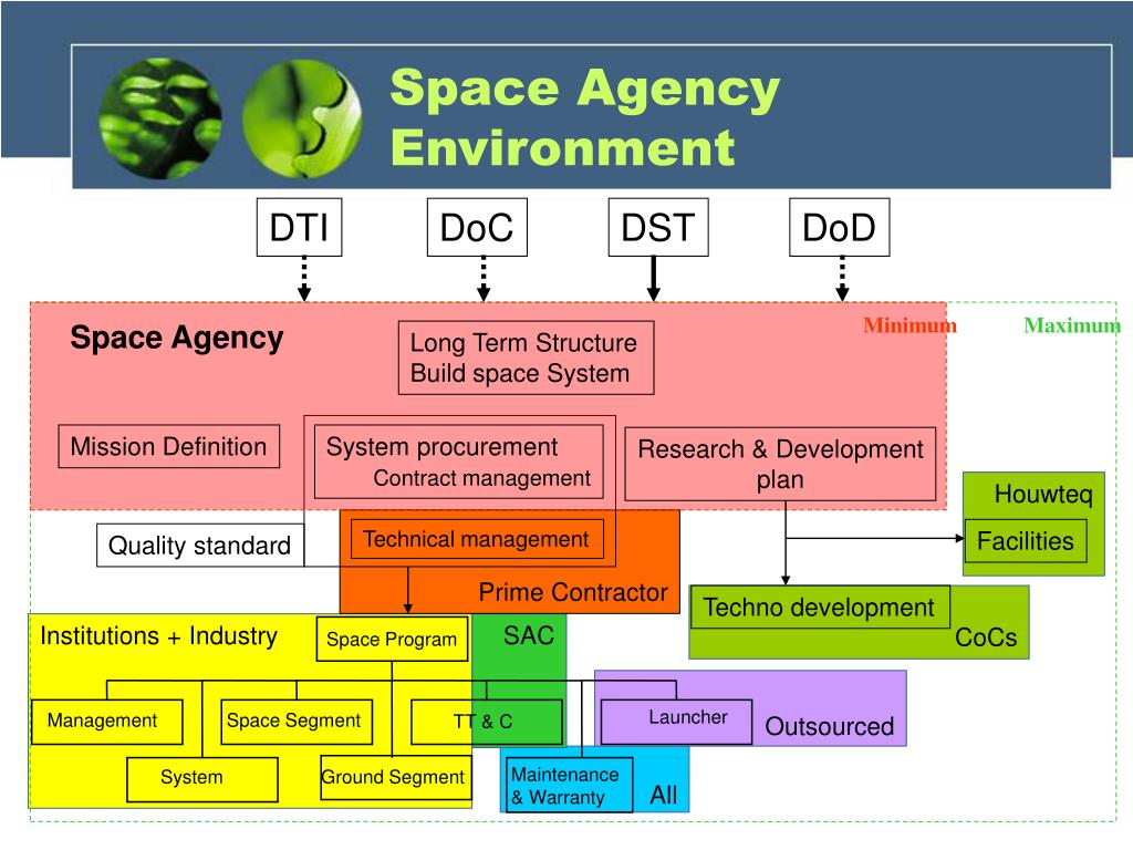 Space Agency Environment