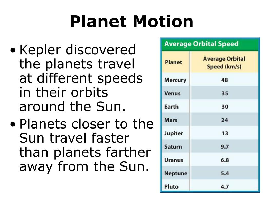 Planet Motion