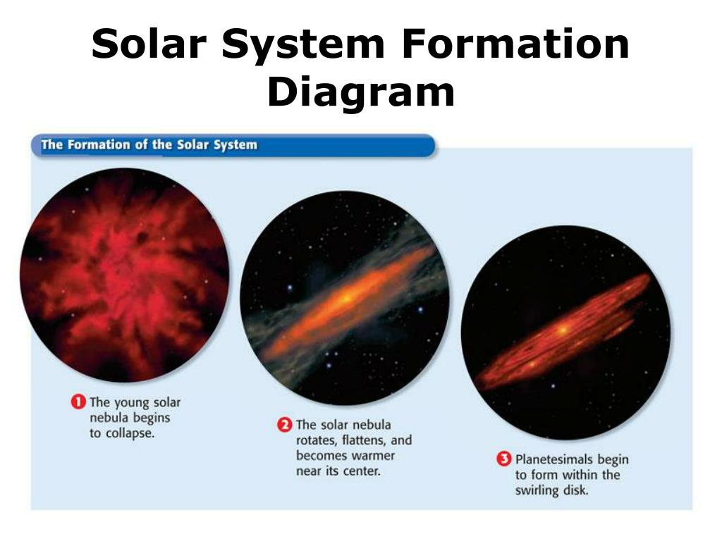 Solar System Formation Diagram