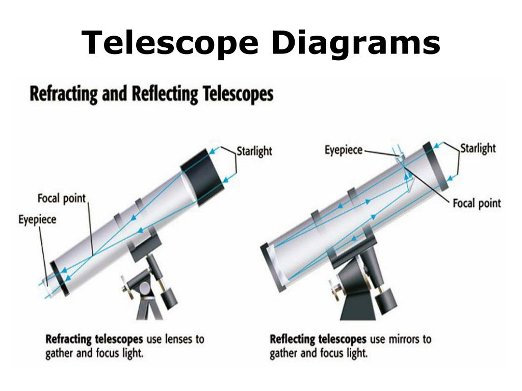 Telescope Diagrams