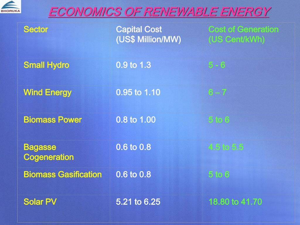 ECONOMICS OF RENEWABLE ENERGY