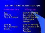 list of tcs wgs vs iso tcs scs 4