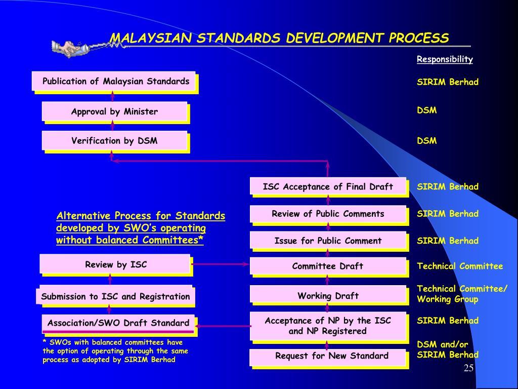 MALAYSIAN STANDARDS DEVELOPMENT PROCESS