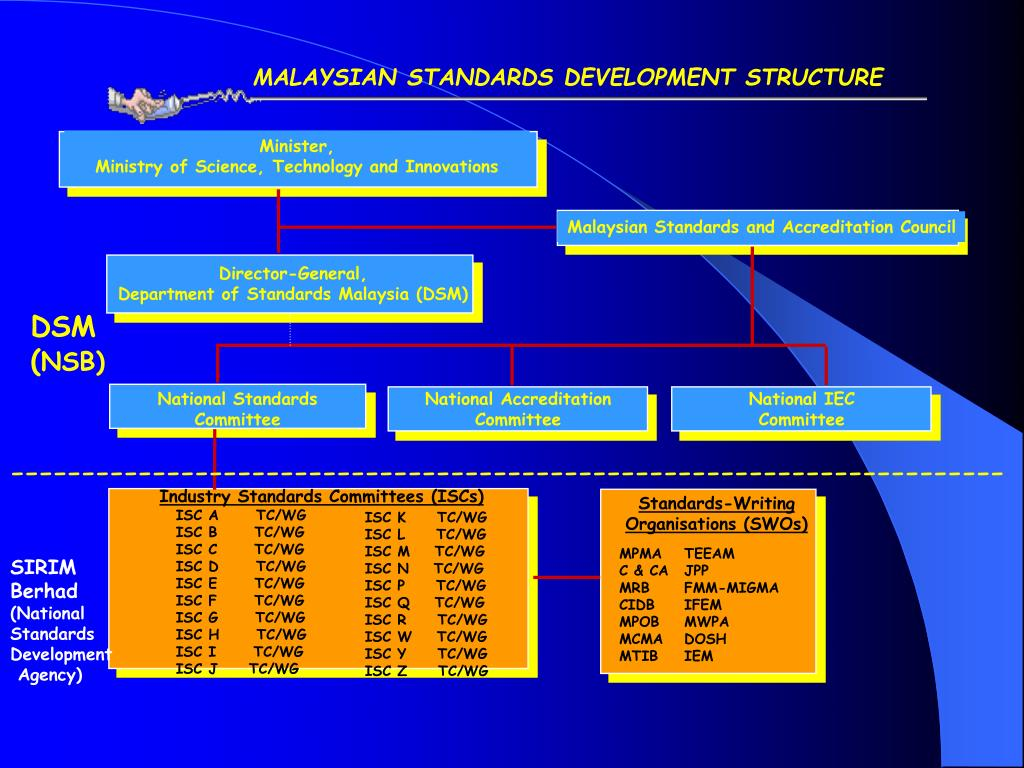 MALAYSIAN STANDARDS DEVELOPMENT STRUCTURE