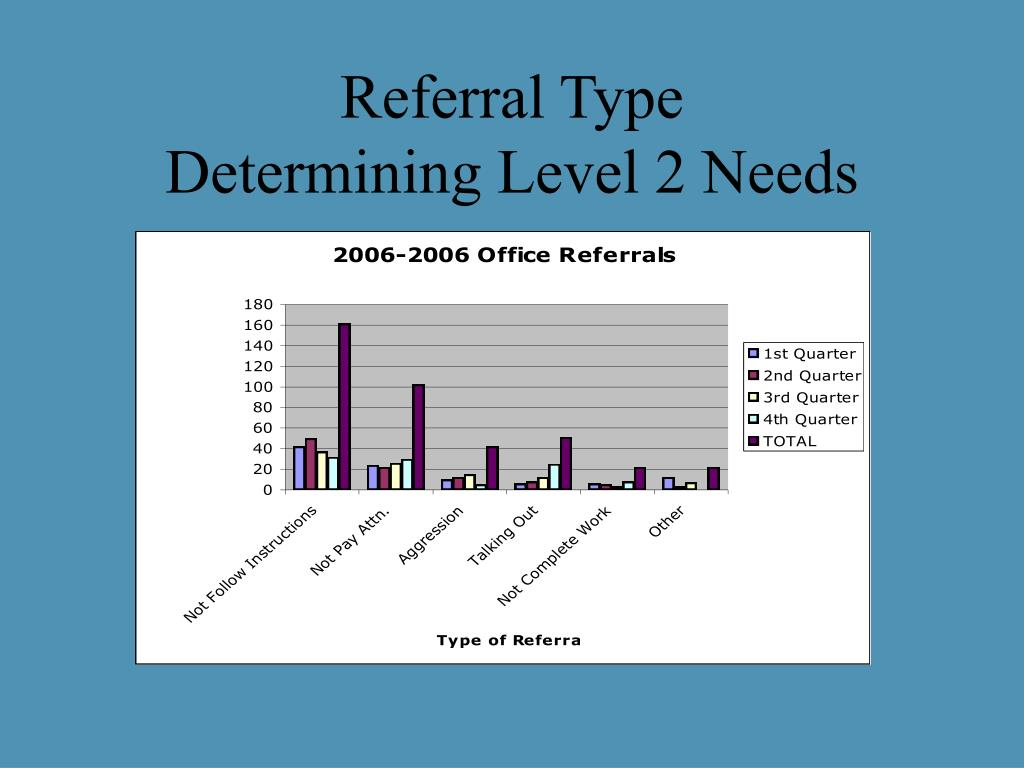 Referral Type