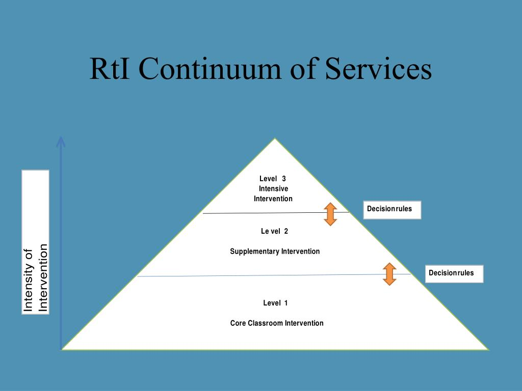 RtI Continuum of Services