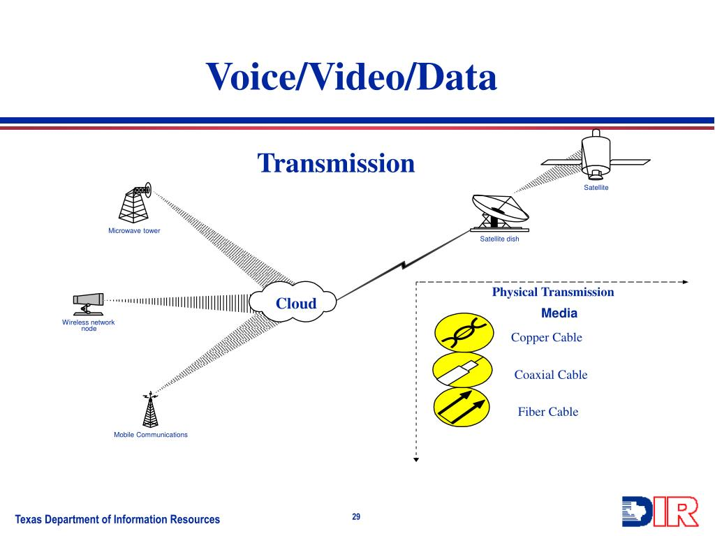 Voice/Video/Data