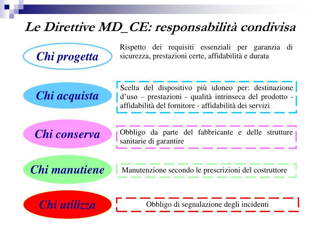 Le Direttive MD_CE: responsabilità condivisa