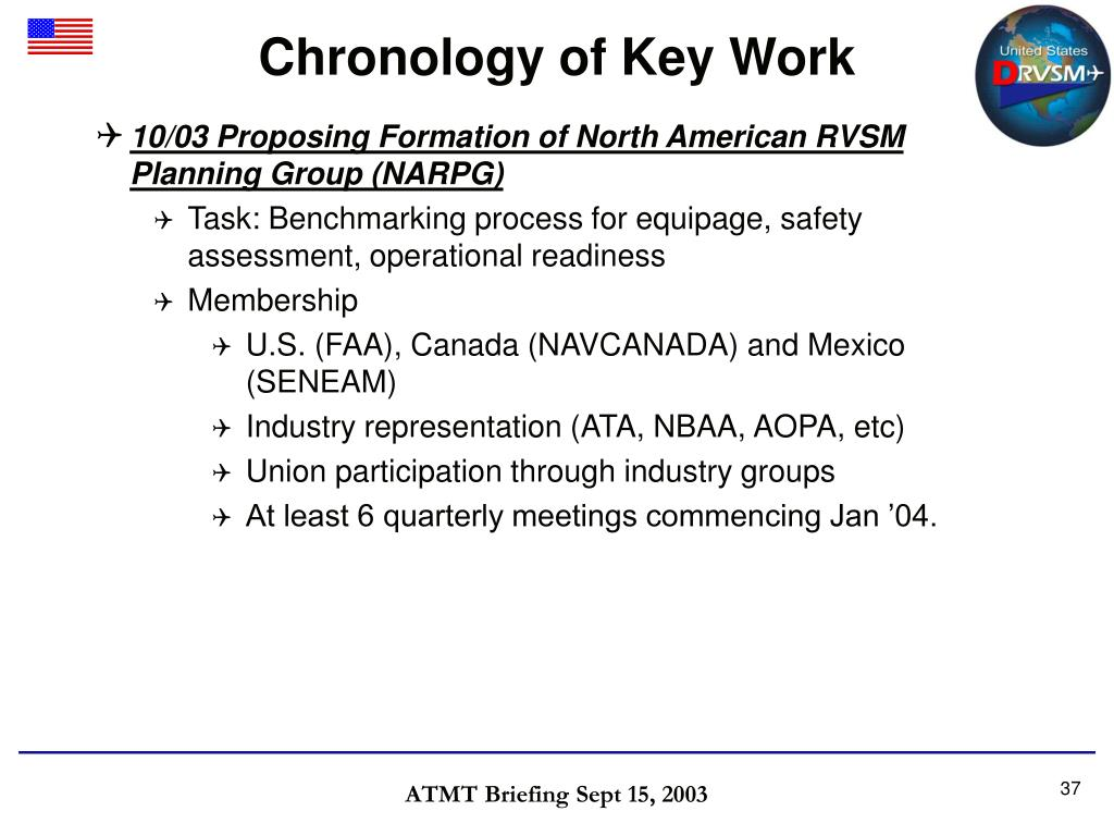Chronology of Key Work