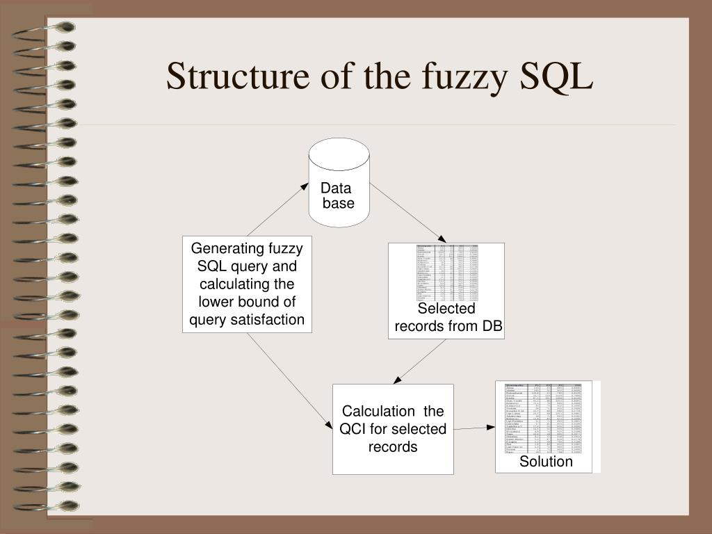 Structure of the fuzzy SQL