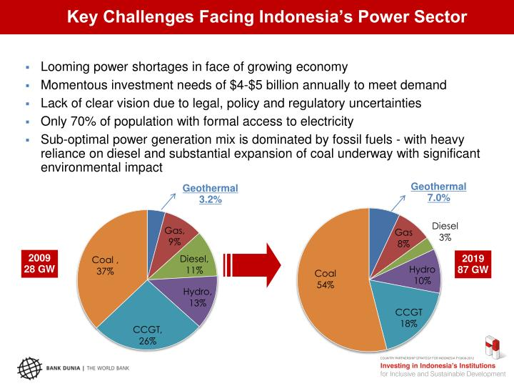 Key Challenges Facing Indonesia's Power Sector