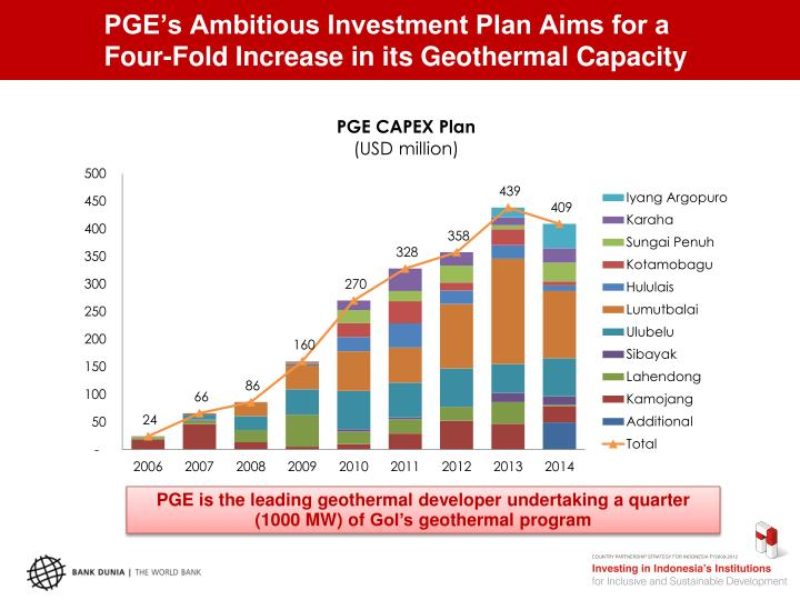 PGE's Ambitious Investment Plan Aims for a