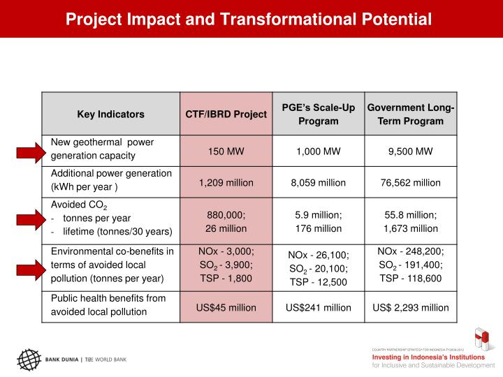 Project Impact and Transformational Potential