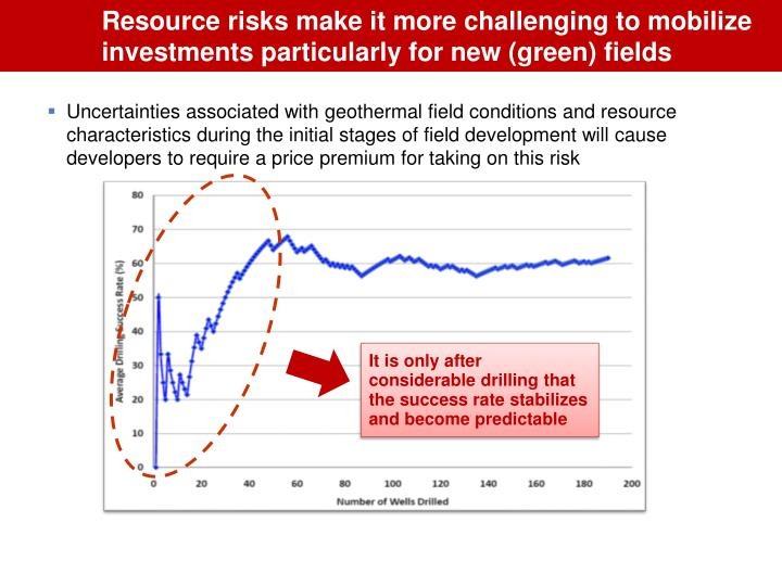 Resource risks make it more challenging to mobilize investments particularly for new (green) fields