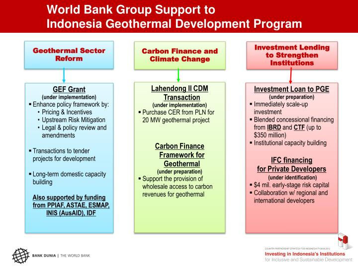 World Bank Group Support to