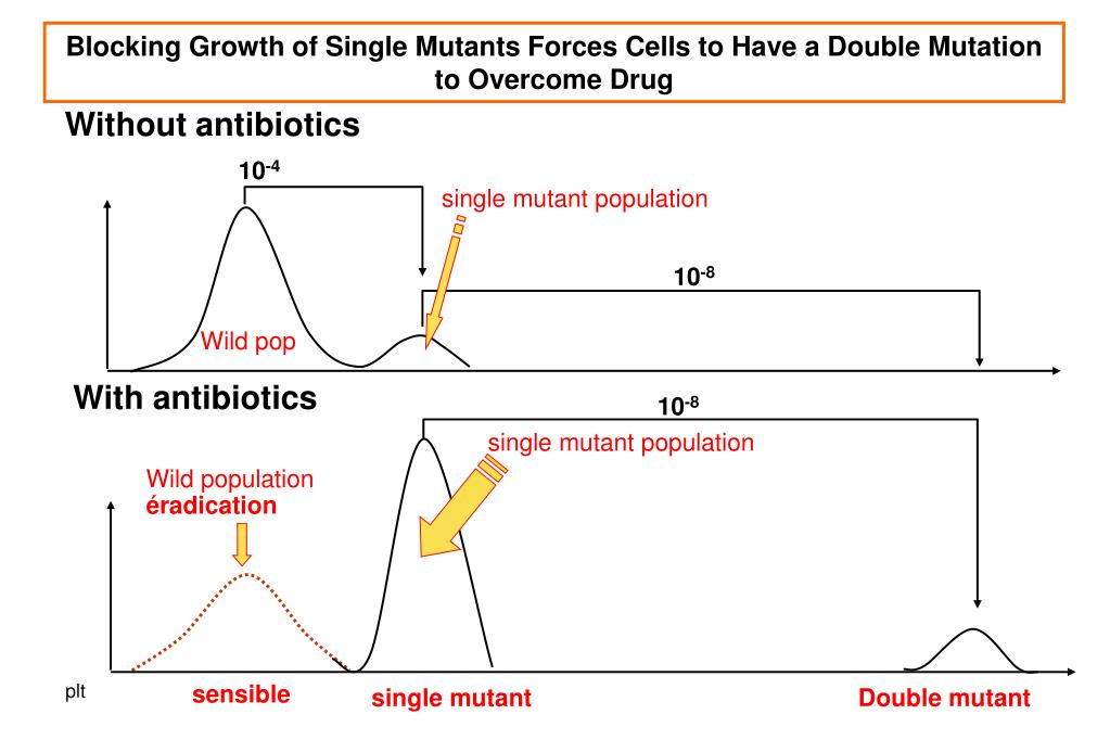 Blocking Growth of Single Mutants Forces Cells to Have a Double Mutation to Overcome Drug