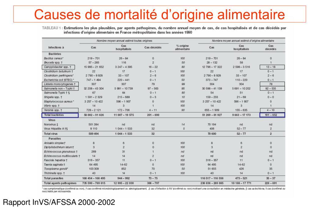 Causes de mortalité d'origine alimentaire