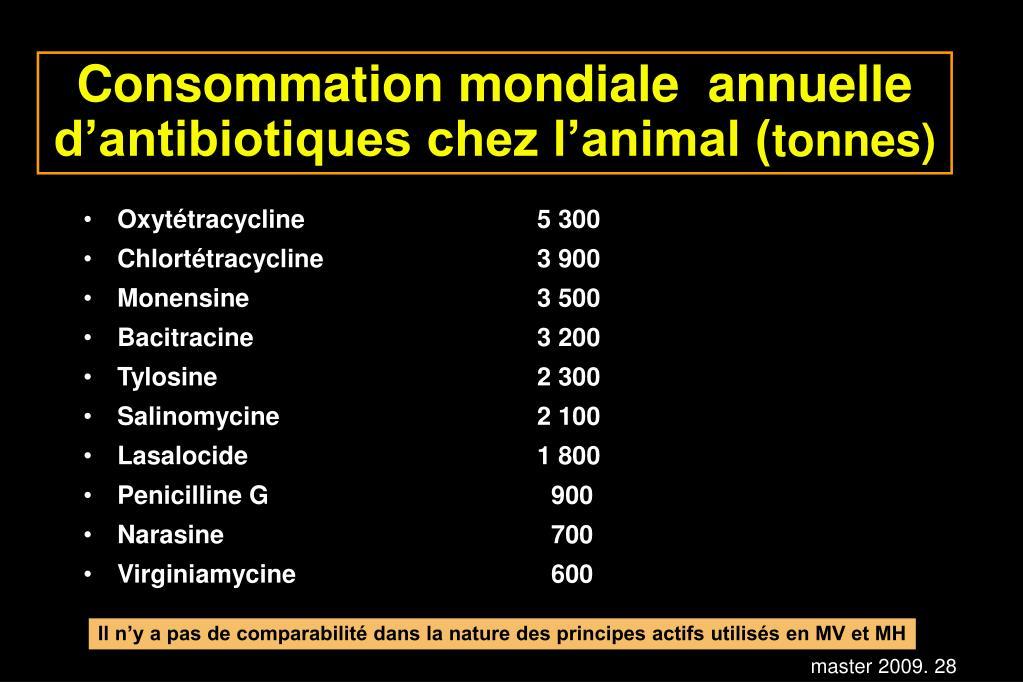 Consommation mondiale  annuelle d'antibiotiques chez l'animal (