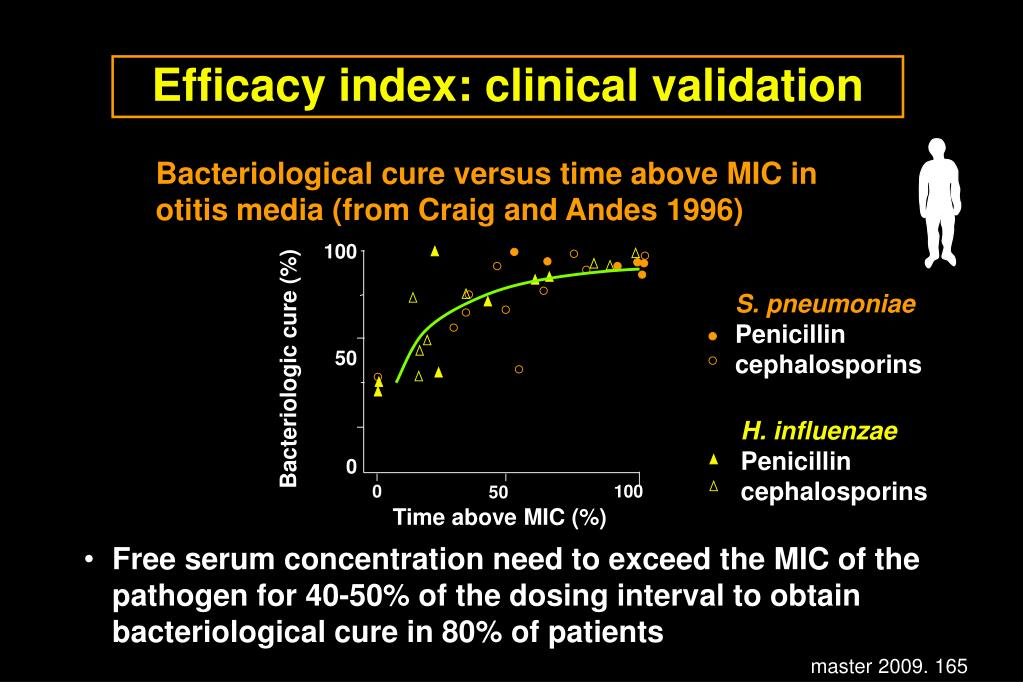 Efficacy index: clinical validation