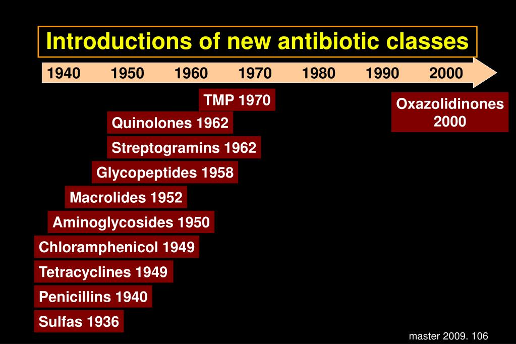 Introductions of new antibiotic classes