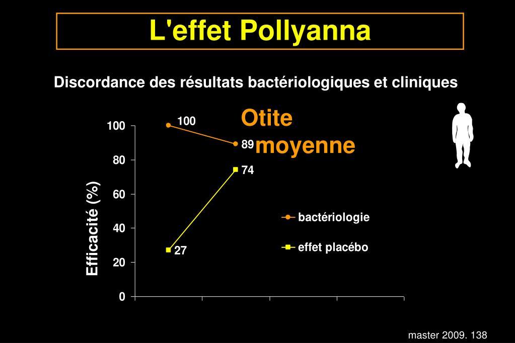 L'effet Pollyanna