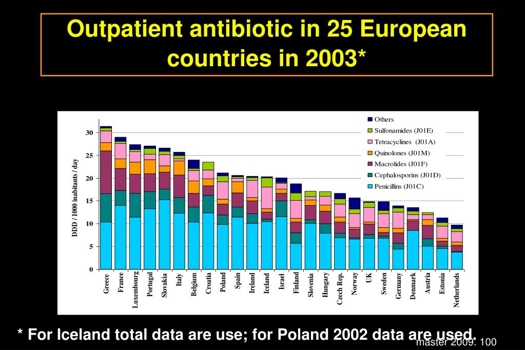 Outpatient antibiotic in 25 European countries in 2003*