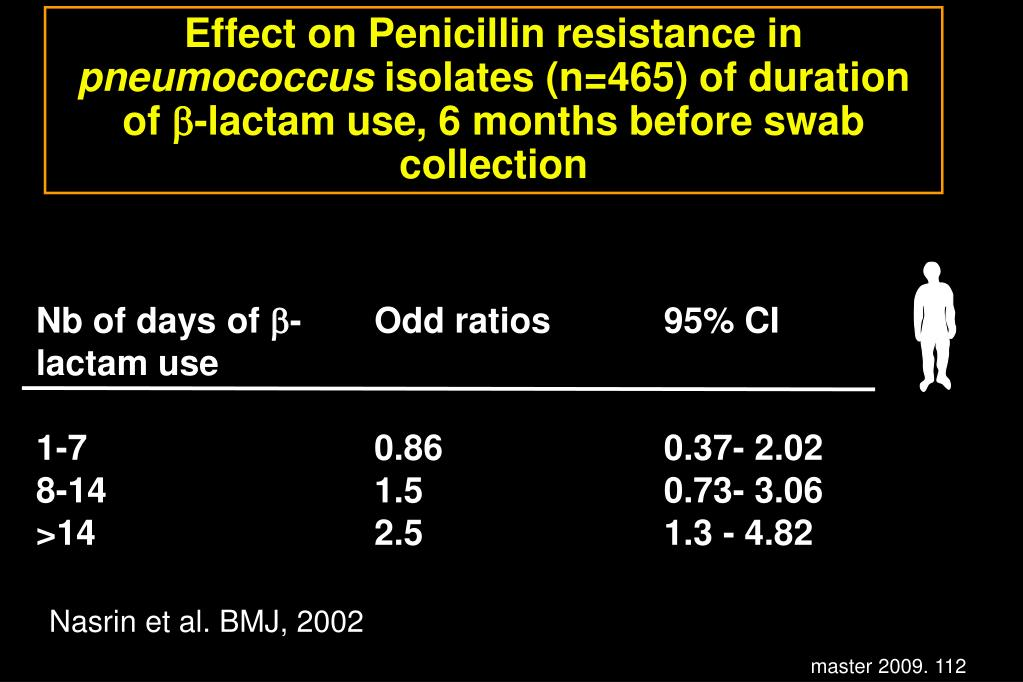 Effect on Penicillin resistance in