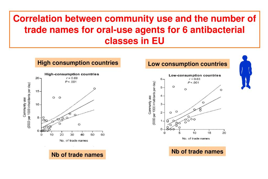 Correlation between community use and the number of trade names for oral-use agents for 6 antibacterial classes in EU
