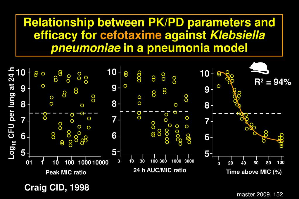 Relationship between PK/PD parameters and efficacy for