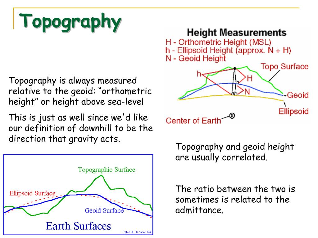 Topography
