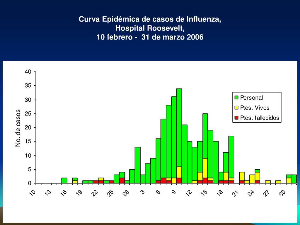 Curva Epidémica de casos de Influenza,
