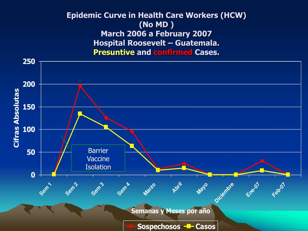 Epidemic Curve in Health Care Workers (HCW)