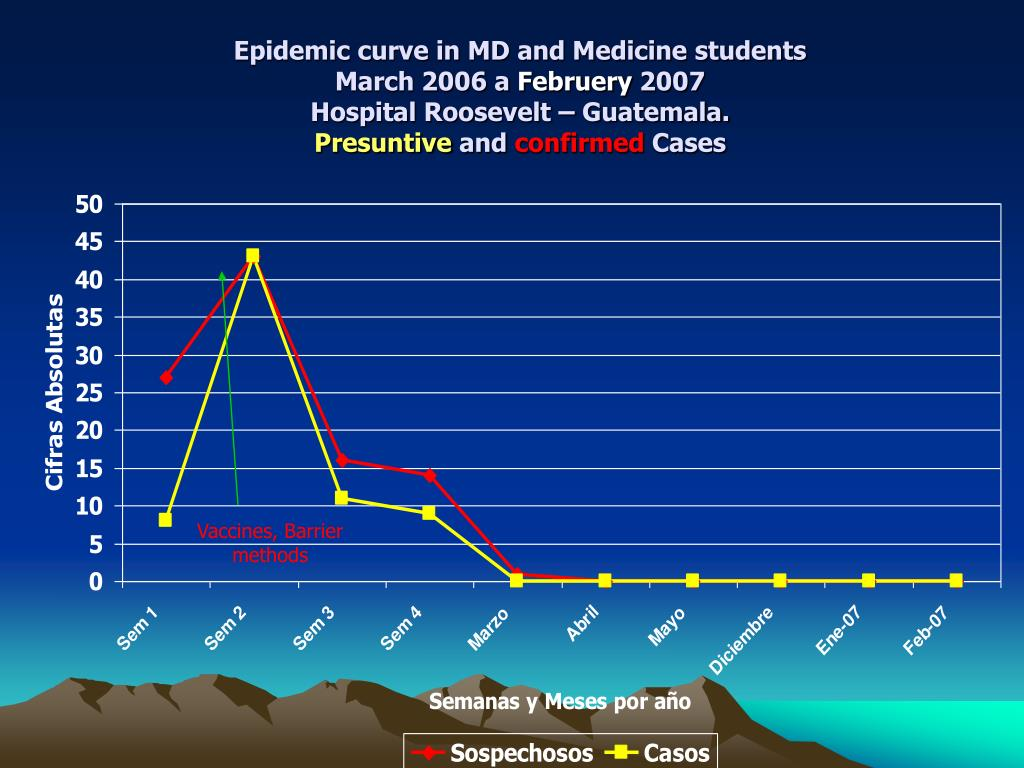 Epidemic curve in MD and Medicine students