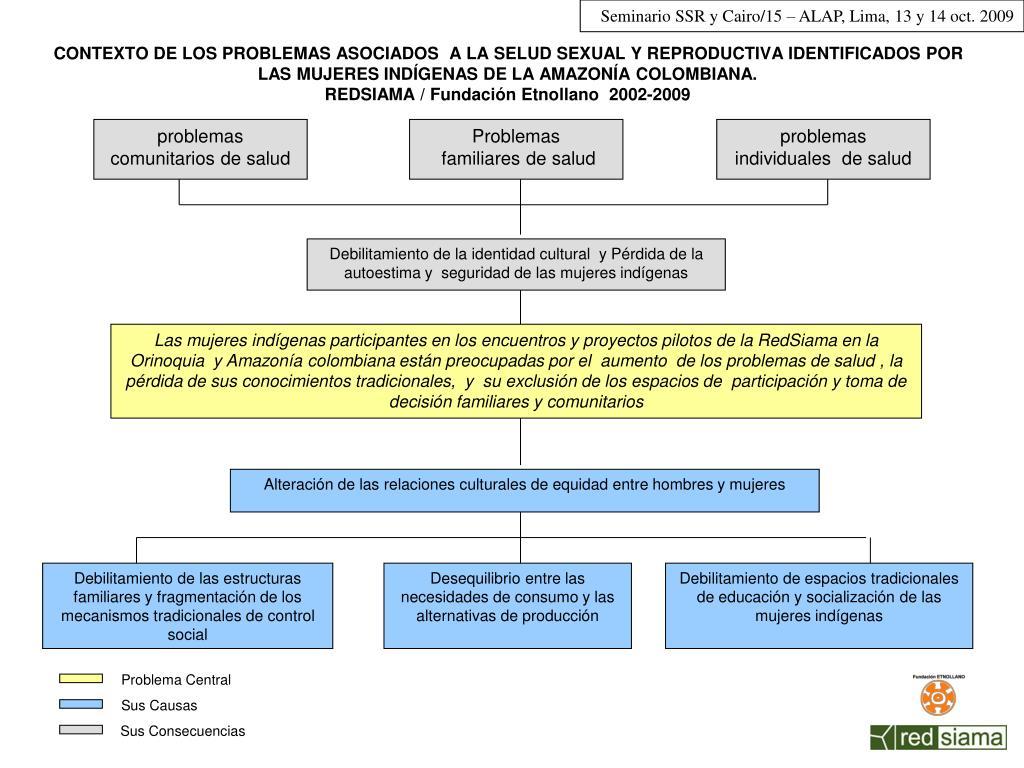 CONTEXTO DE LOS PROBLEMAS ASOCIADOS  A LA SELUD SEXUAL Y REPRODUCTIVA IDENTIFICADOS POR LAS MUJERES INDÍGENAS DE LA AMAZONÍA COLOMBIANA.