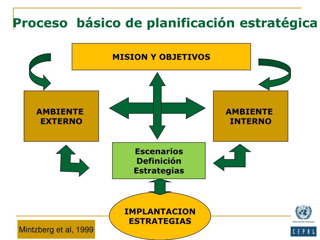 Proceso  básico de planificación estratégica
