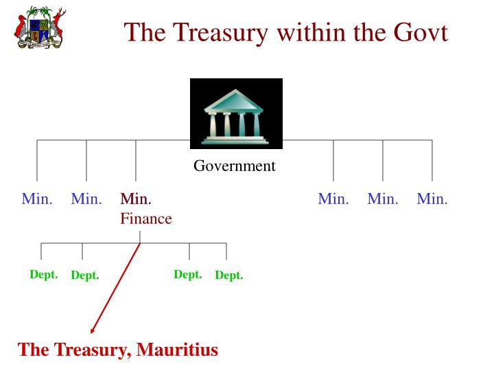 The treasury within the govt