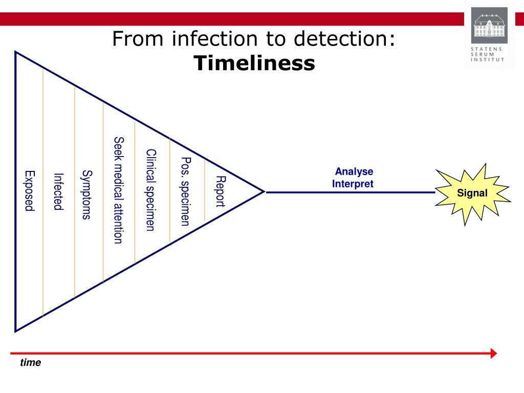 From infection to detection: