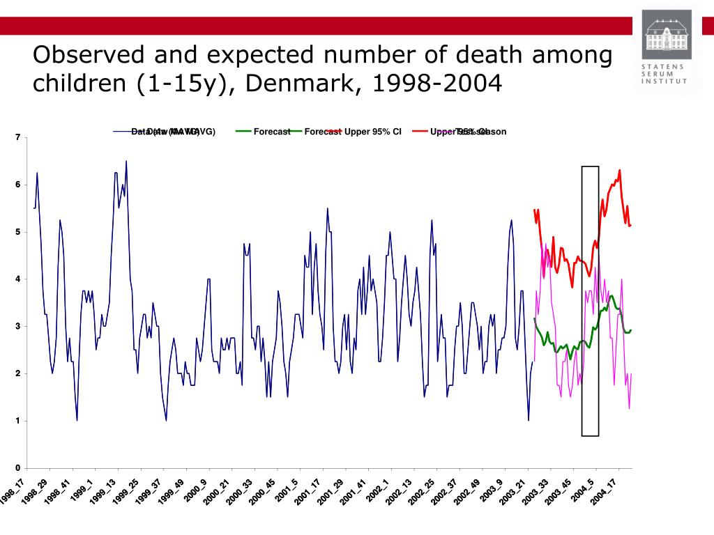 Observed and expected number of death among children (1-15y), Denmark, 1998-2004