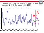 observed and expected number of death among children 1 15y denmark 1998 2004