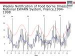 weekly notification of food borne illness national ew arn system france 1994 1998
