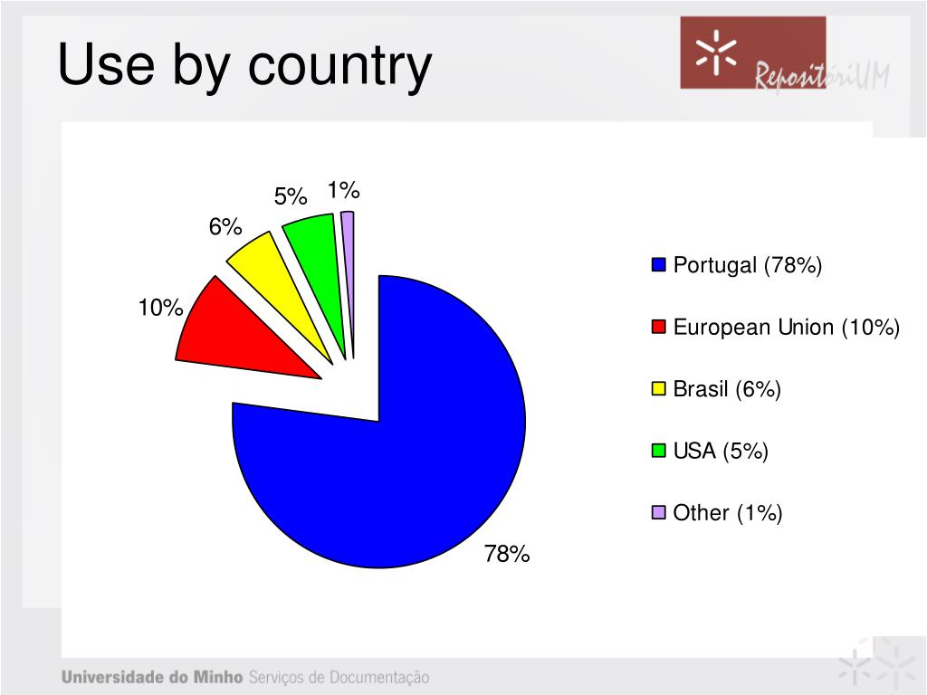 Use by country