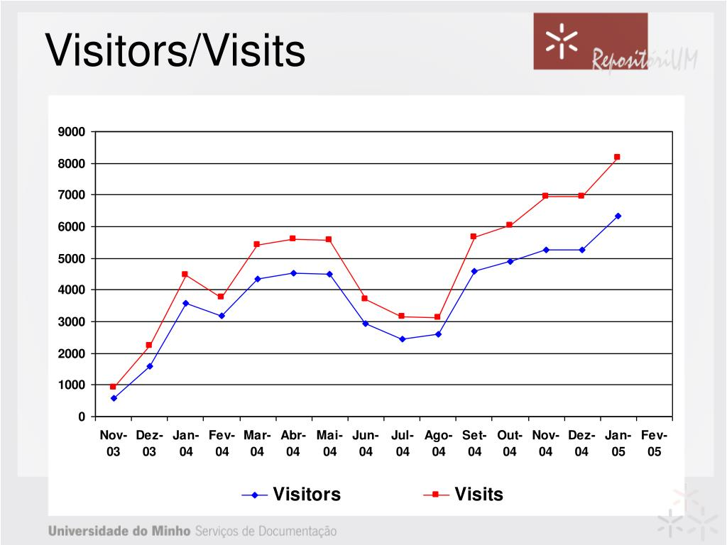 Visitors/Visits