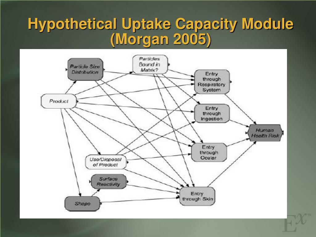 Hypothetical Uptake Capacity Module
