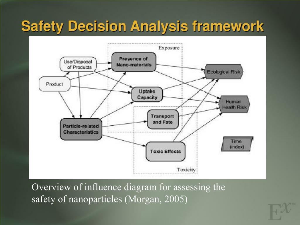 Safety Decision Analysis framework
