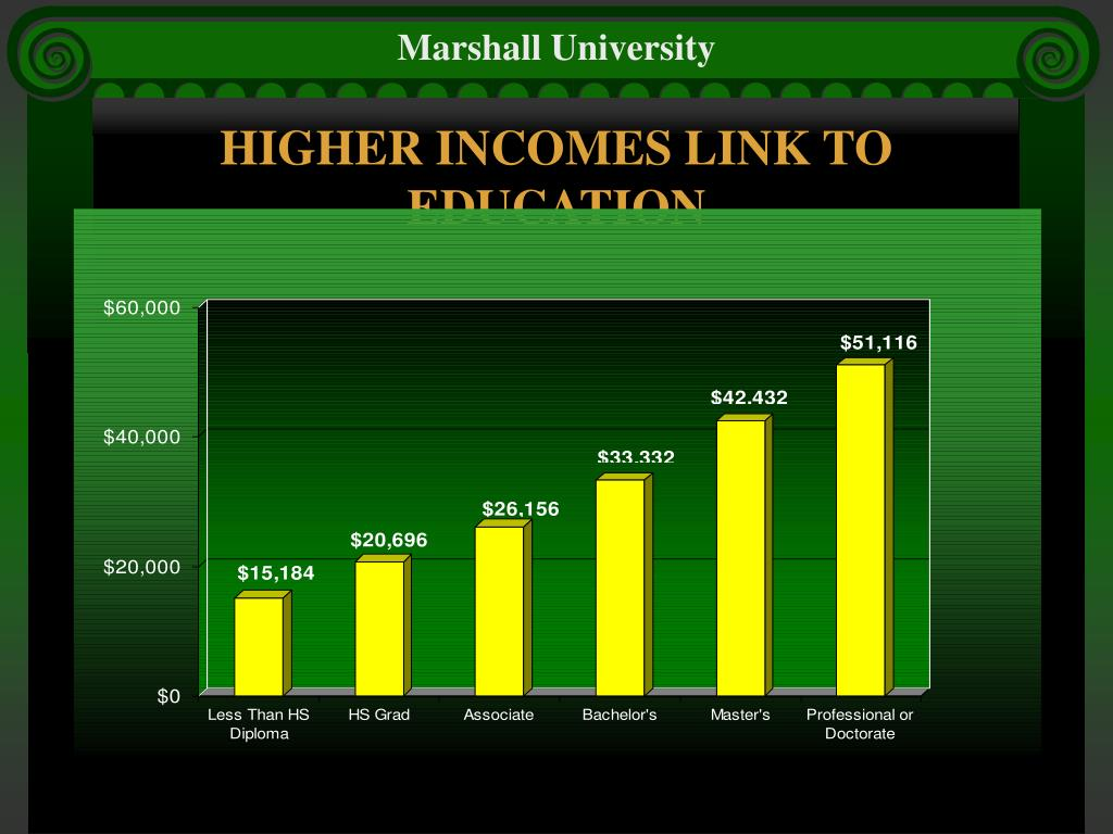 HIGHER INCOMES LINK TO EDUCATION