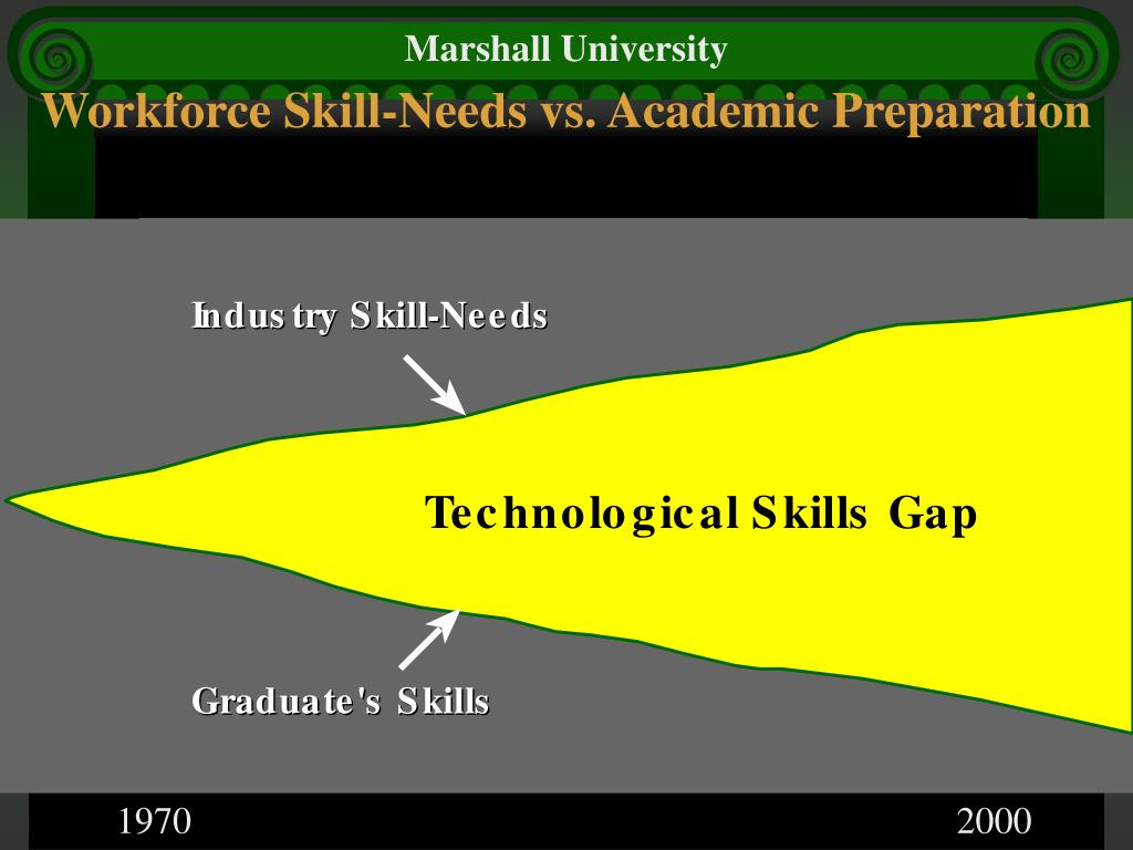Workforce Skill-Needs vs. Academic Preparation