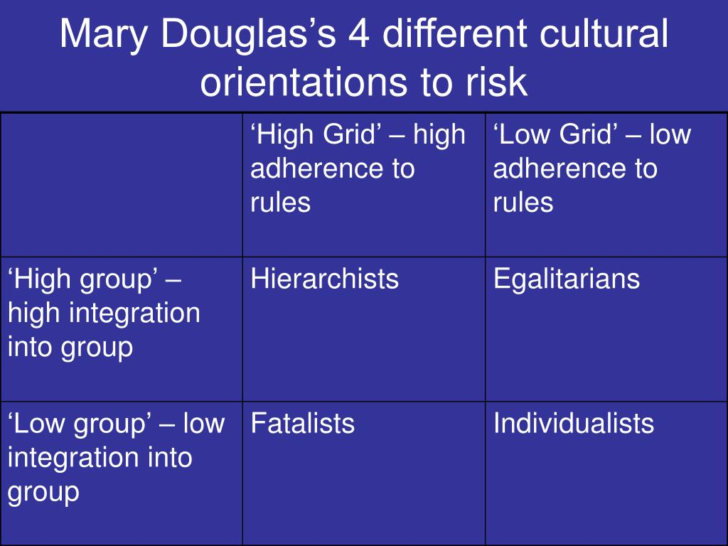 Mary Douglas's 4 different cultural orientations to risk