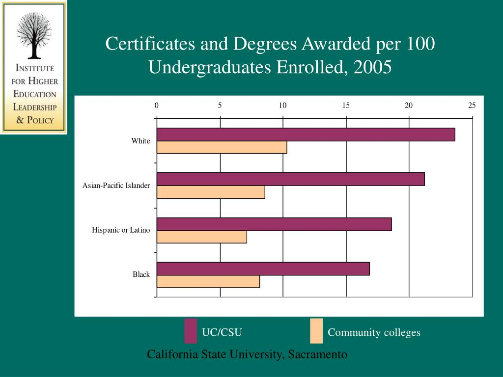 Certificates and Degrees Awarded per 100 Undergraduates Enrolled, 2005